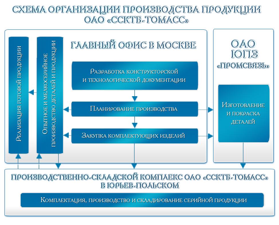 В том числе: Московская